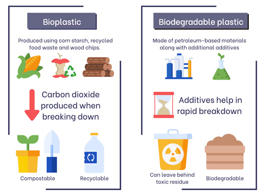 Bioplastic vs Biodegradable plastic