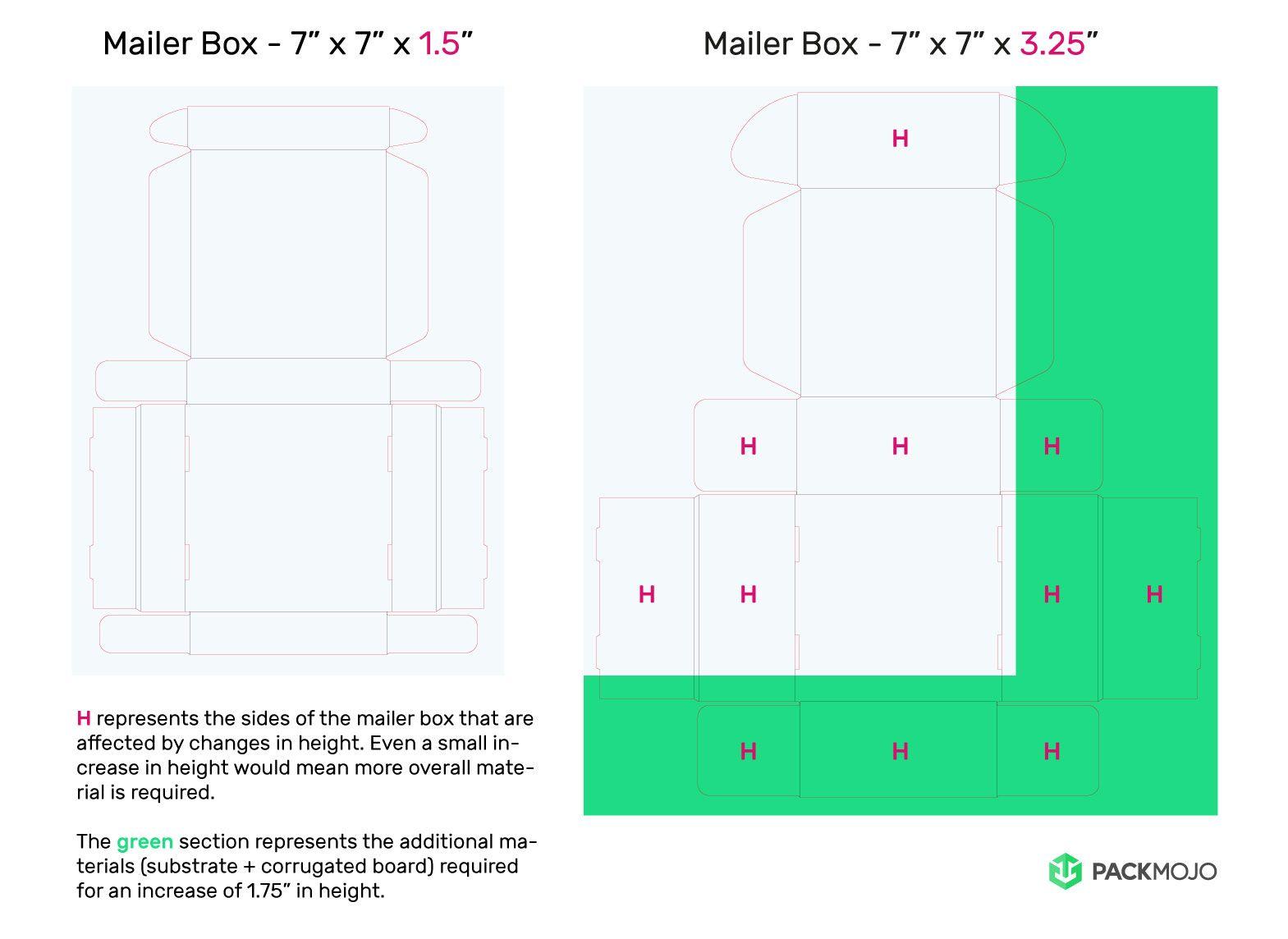 Mailer Box Height Increase Comparison Mockup