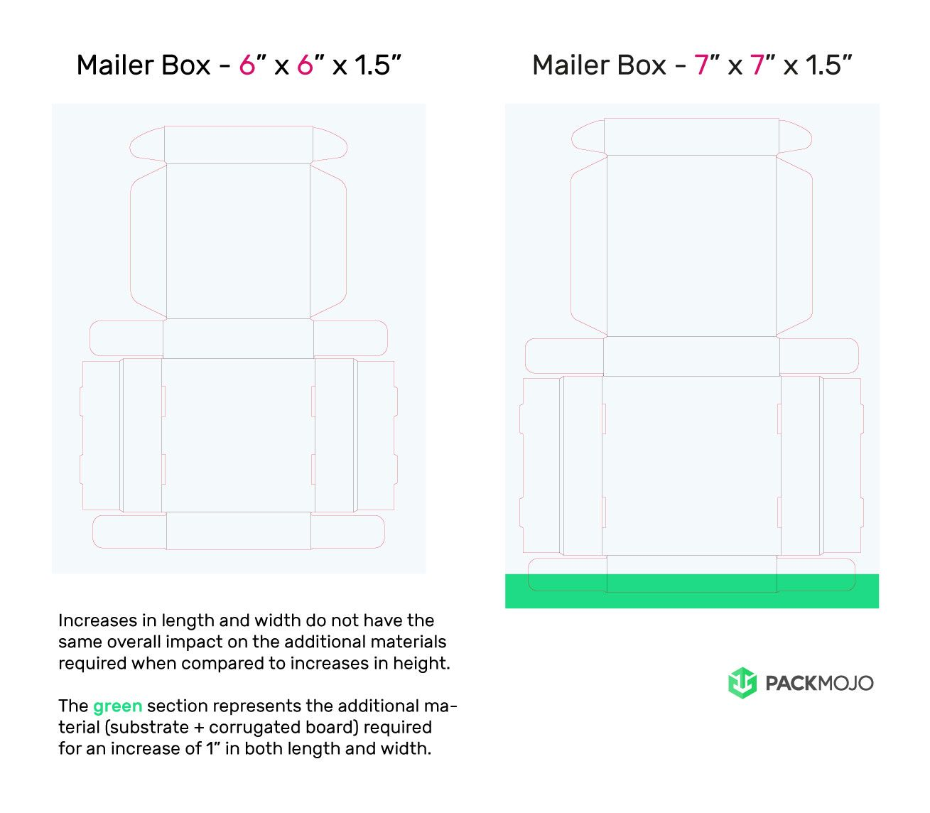 Mailer Box Length and Width Increase Comparison Mockup