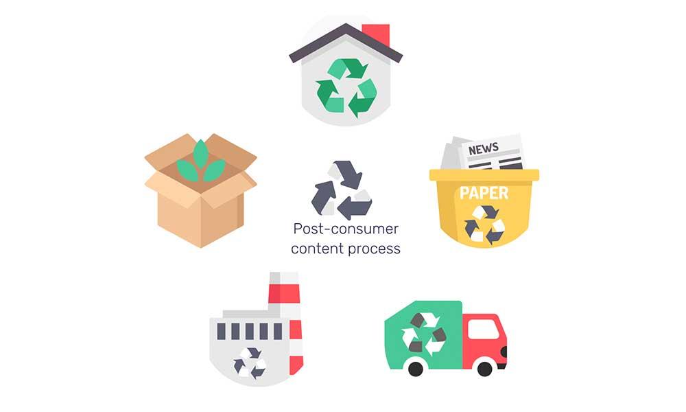 Post Consumer Content Process